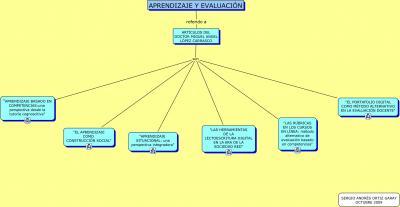Mapa conceptual   losangelesdegerardo